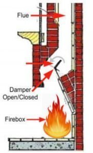 Outline of all parts of a fireplace including the firebox, damper and chimney.